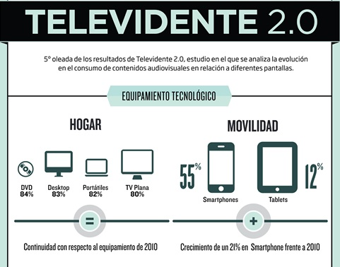 Televidente 2.0